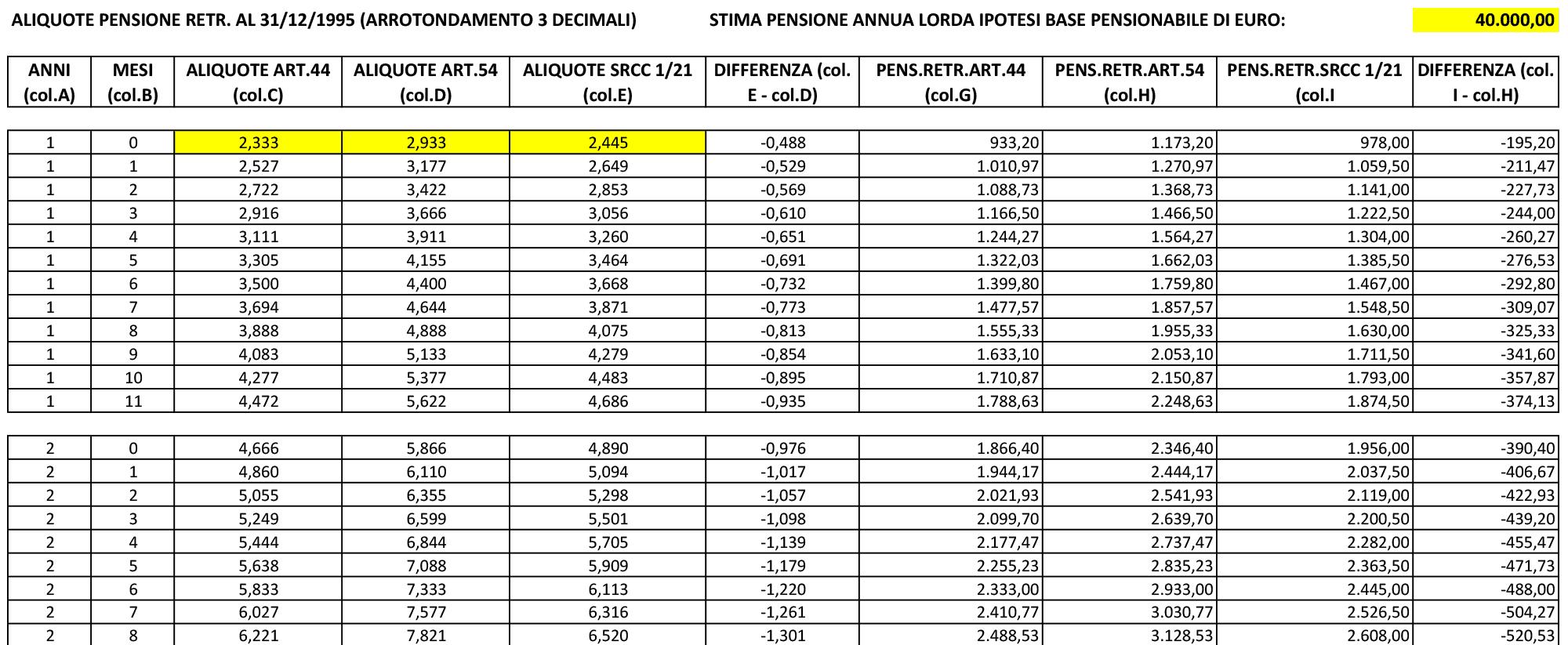 indebito civile e restituzioni le tabelle ed i differenziali